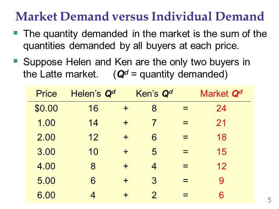 Market Demand versus Individual Demand  The quantity demanded in the market is the sum of the quantities demanded by all buyers at each price.