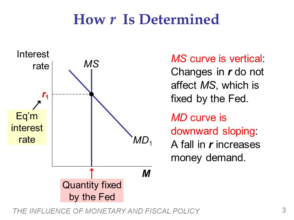 THE INFLUENCE OF MONETARY AND FISCAL POLICY 3 How r Is Determined MS curve is vertical: Changes in r do not affect MS, which is fixed by the Fed.