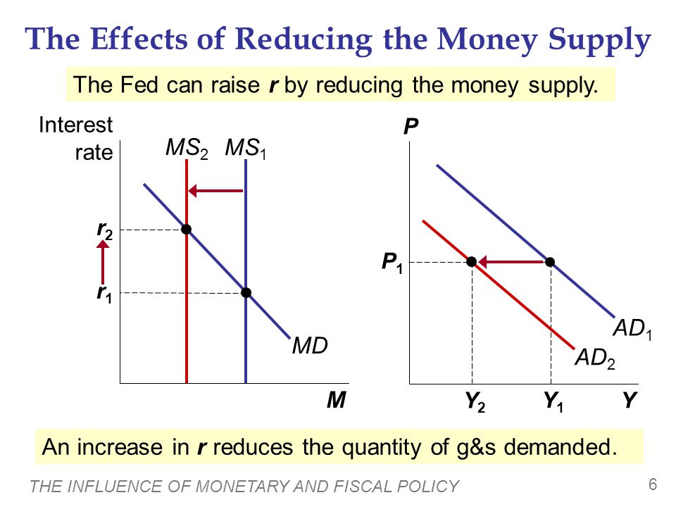 THE INFLUENCE OF MONETARY AND FISCAL POLICY 6 The Effects of Reducing the Money Supply Y P M Interest rate AD 1 MS 1 MD P1P1 Y1Y1 r1r1 MS 2 r2r2 AD 2 Y2Y2 The Fed can raise r by reducing the money supply.