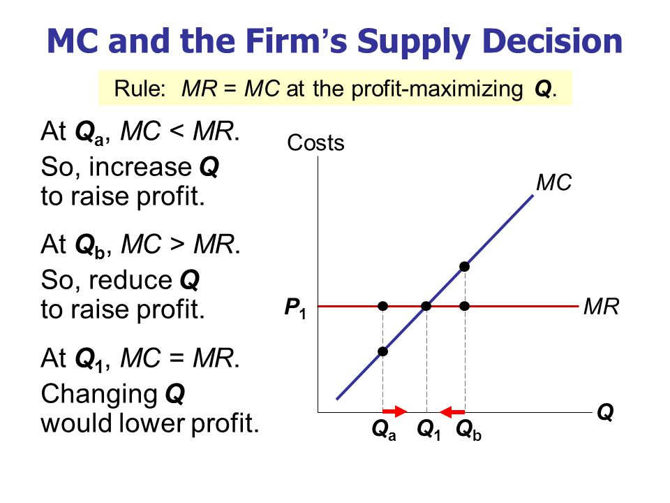 P1P1 MR MC and the Firm's Supply Decision At Q a, MC < MR. So, increase Q to raise profit. At Q b, MC > MR. So, reduce Q to raise profit. At Q 1, MC =