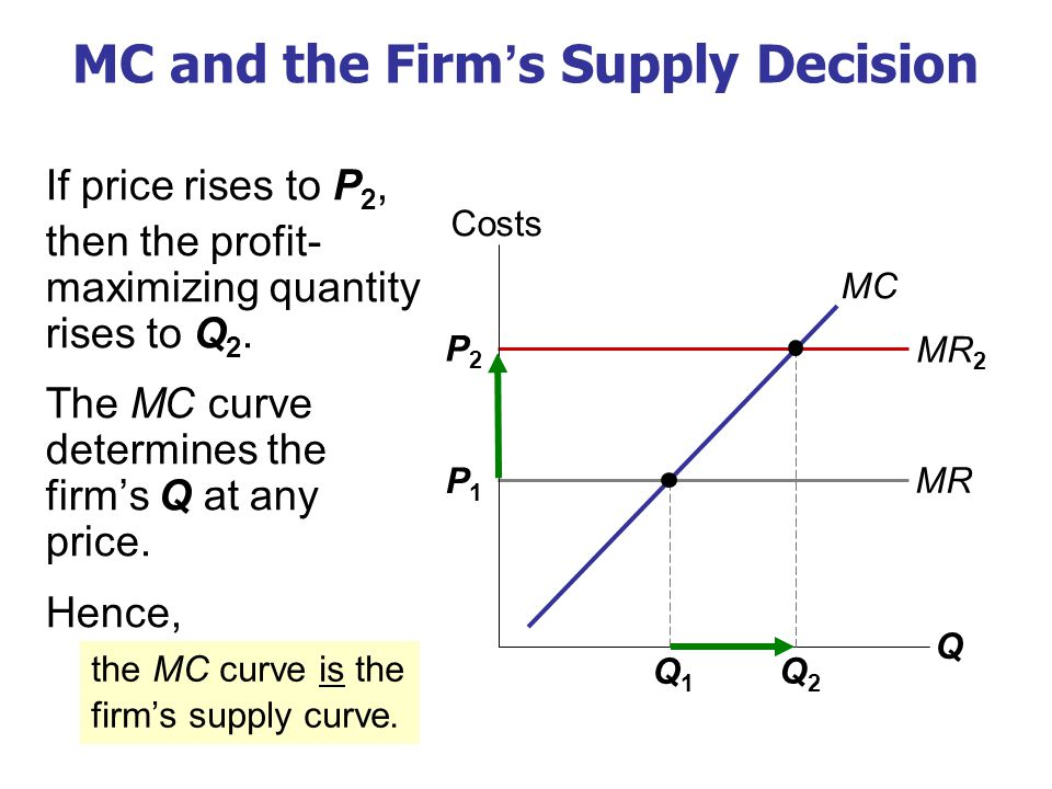 P1P1 MR P2P2 MR 2 MC and the Firm's Supply Decision If price rises to P 2, then the profit- maximizing quantity rises to Q 2.