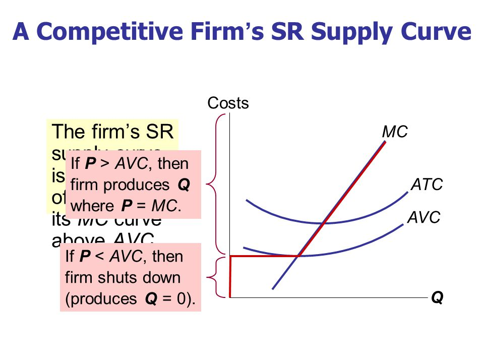 The firm's SR supply curve is the portion of its MC curve above AVC. Q Costs A Competitive Firm's SR Supply Curve MC ATC AVC If P > AVC, then firm pro