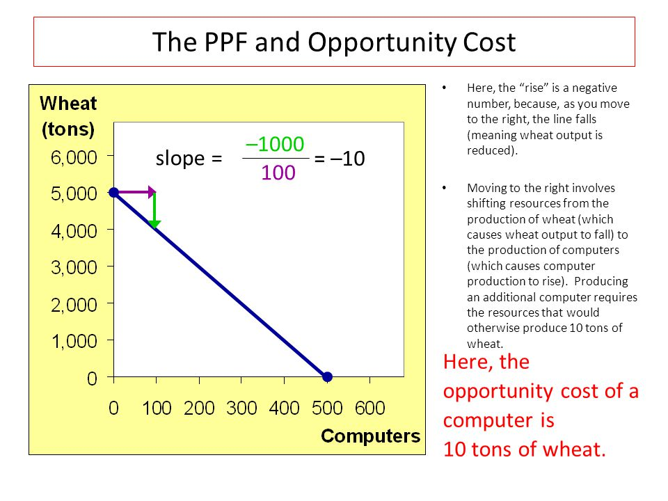 "The PPF and Opportunity Cost Here, the ""rise"" is a negative number, because, as you move to the right, the line falls (meaning wheat output is reduced"