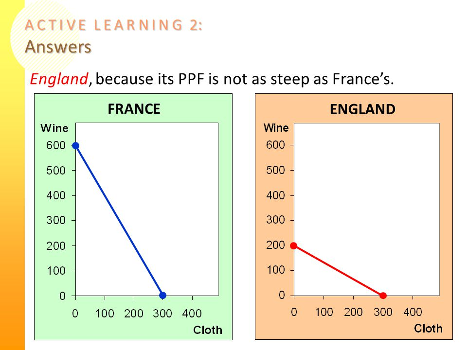 A C T I V E L E A R N I N G 2 : Answers 14 England, because its PPF is not as steep as France's. FRANCE ENGLAND