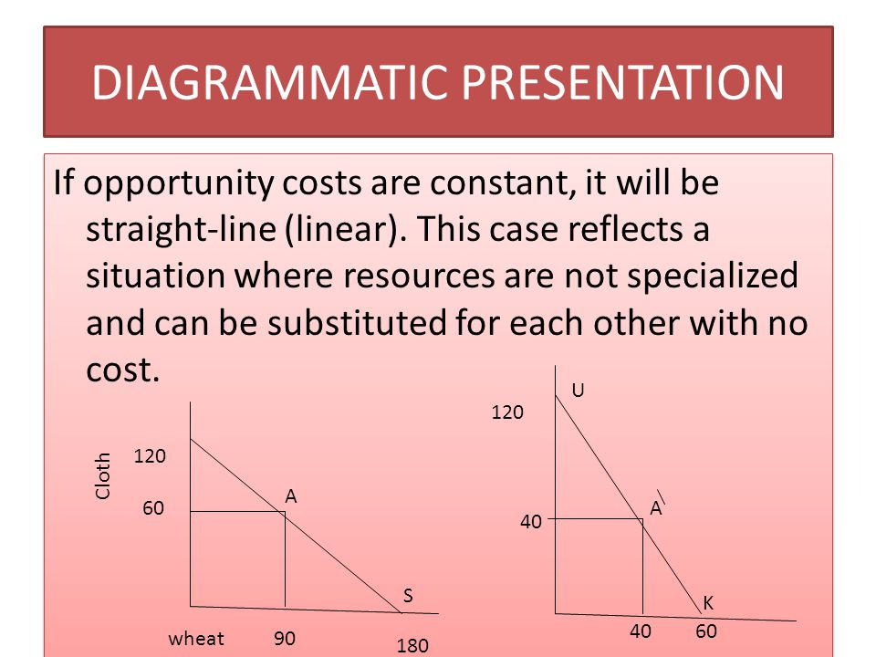 DIAGRAMMATIC PRESENTATION If opportunity costs are constant, it will be straight-line (linear). This case reflects a situation where resources are not