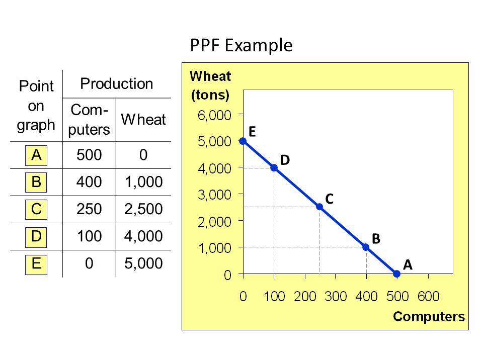 Point on graph Production Com- puters Wheat A5000 B4001,000 C2502,500 D1004,000 E05,000 A B C D E PPF Example