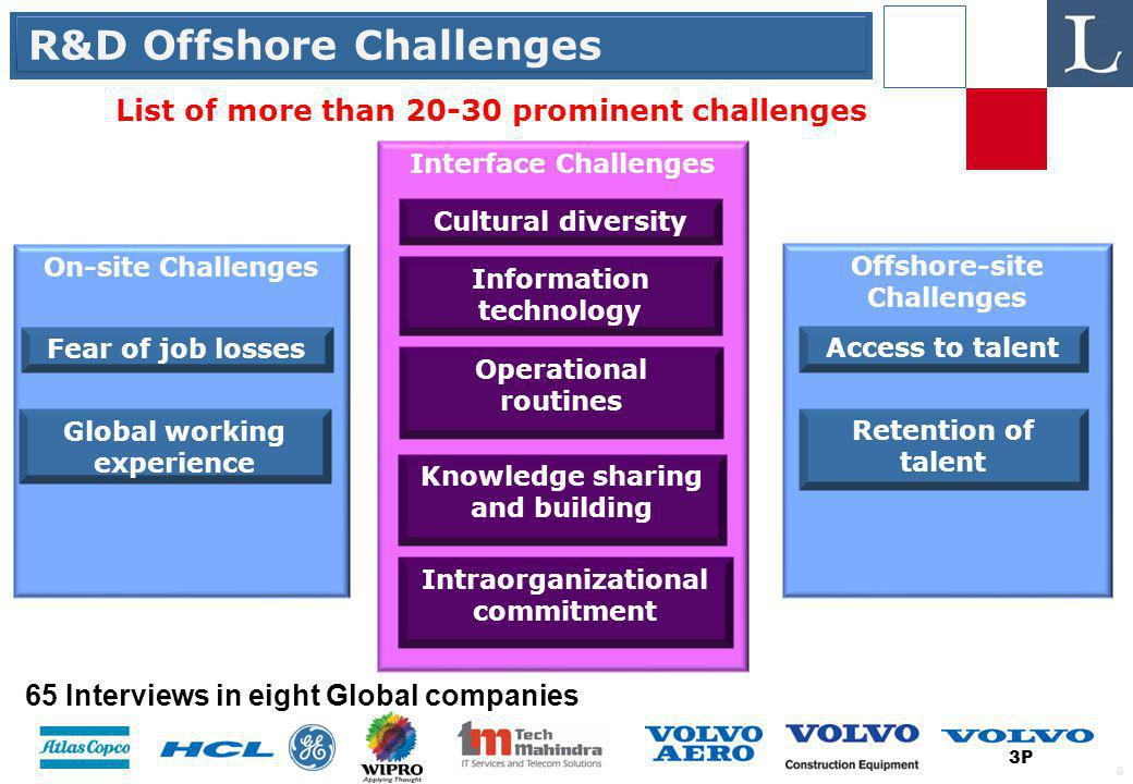 6 Offshore-site Challenges Interface Challenges On-site Challenges R&D Offshore Challenges 65 Interviews in eight Global companies 3P List of more than 20-30 prominent challenges Fear of job losses Global working experience Intraorganizational commitment Operational routines Retention of talent Access to talent Knowledge sharing and building Cultural diversity Information technology