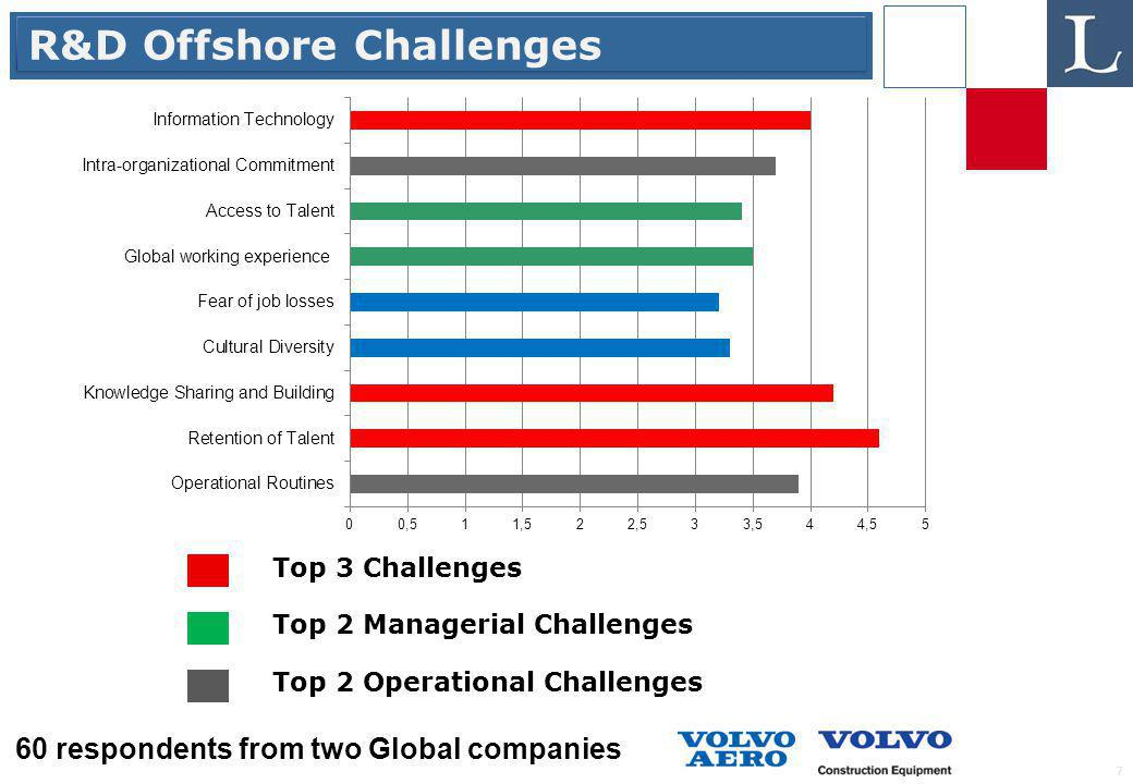 7 R&D Offshore Challenges Top 3 Challenges Top 2 Managerial Challenges Top 2 Operational Challenges 60 respondents from two Global companies