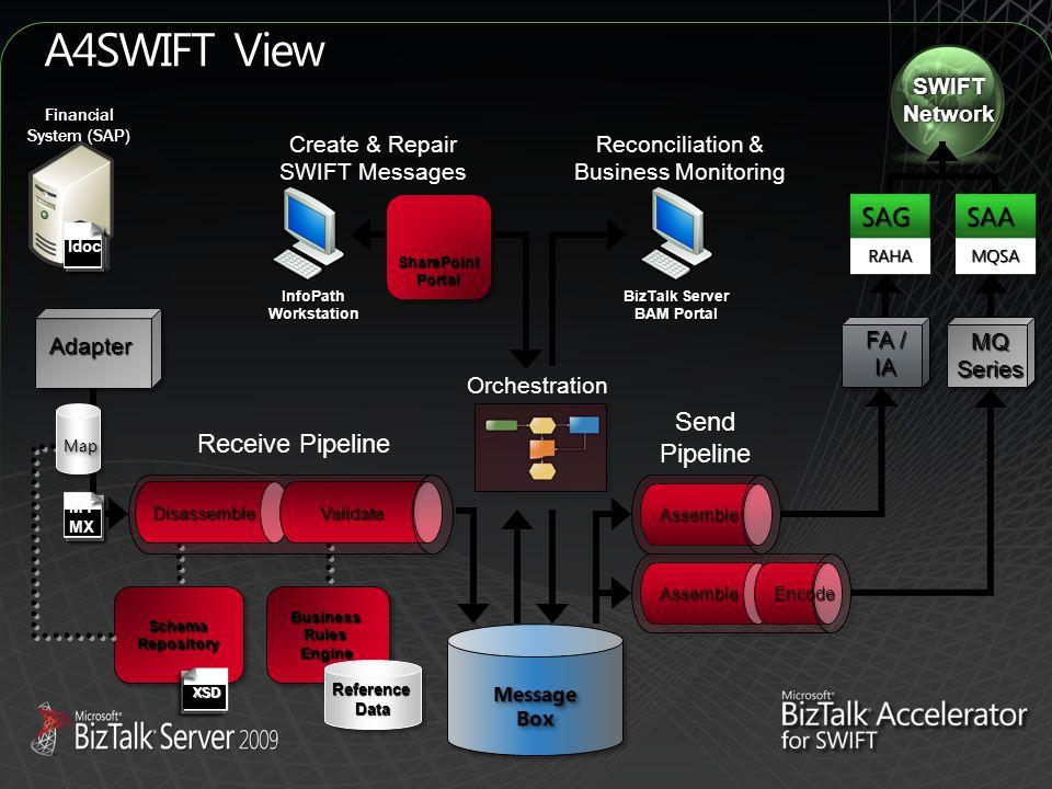 A4SWIFT View SWIFTNetworkSWIFTNetwork Assemble Receive Pipeline Send Pipeline MT MX MQSeries BusinessRulesEngineBusinessRulesEngine ReferenceDataReferenceData SchemaRepositorySchemaRepository XSD Disassemble Validate FA / IA Assemble Encode MapMap Adapter MessageBoxMessageBox SAGSAG RAHARAHA SAASAA MQSAMQSA Financial System (SAP) Idoc Orchestration Reconciliation & Business Monitoring Create & Repair SWIFT Messages SharePointPortal InfoPathWorkstation BizTalk Server BAM Portal