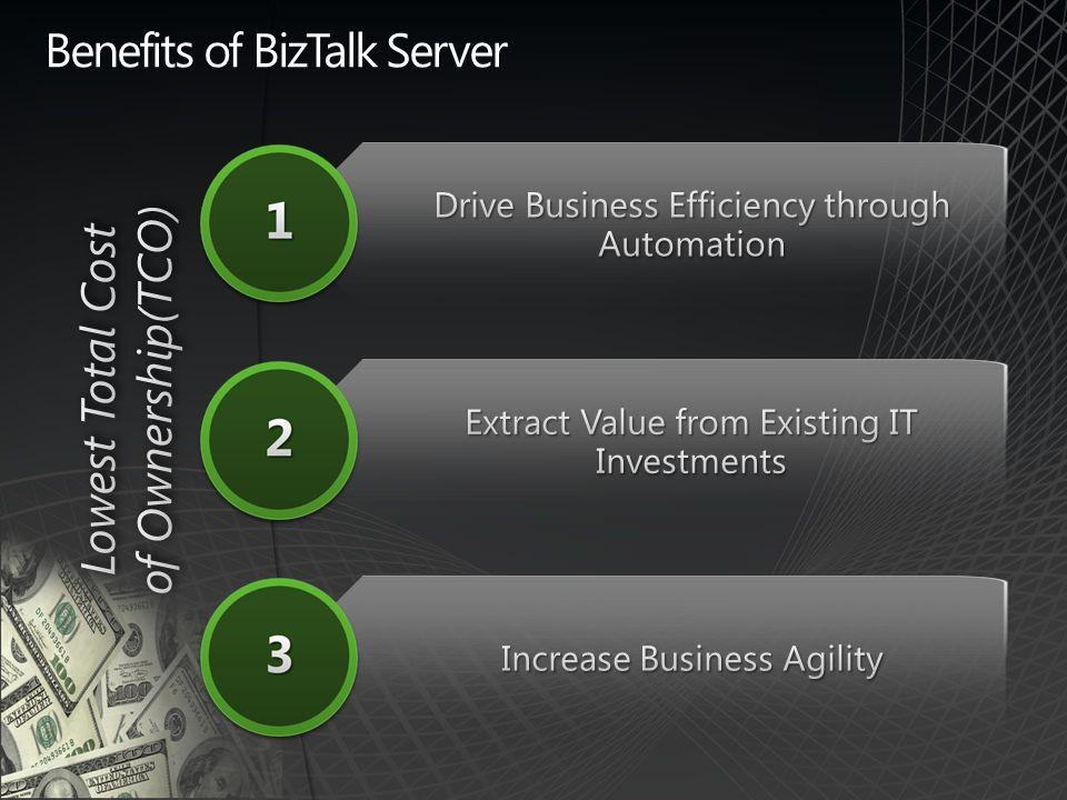 Benefits of BizTalk Server