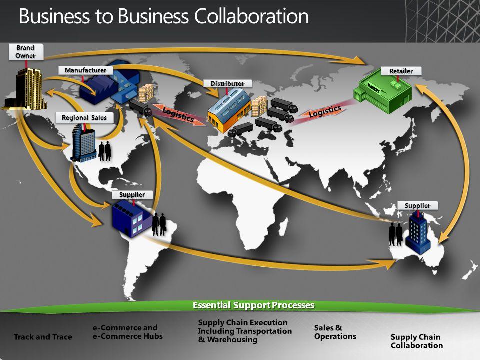 Business to Business Collaboration Brand Owner Regional Sales SupplierSupplier SupplierSupplier ManufacturerManufacturer DistributorDistributor RetailerRetailer Logistics Essential Support Processes