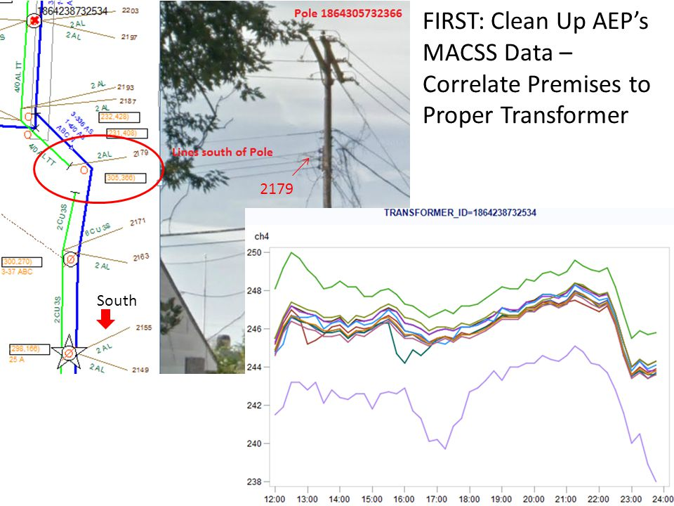 FIRST: Clean Up AEP's MACSS Data – Correlate Premises to Proper Transformer 2179 South