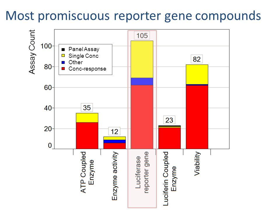 Panel Assay Single Conc Other Conc-response Assay Count Most promiscuous reporter gene compounds