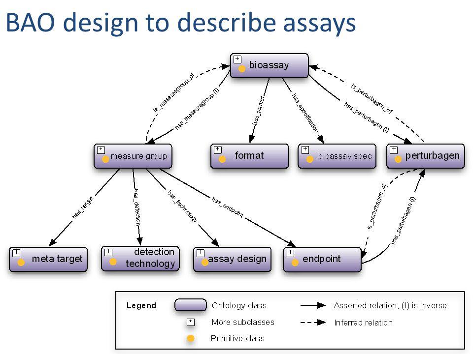 BAO design to describe assays