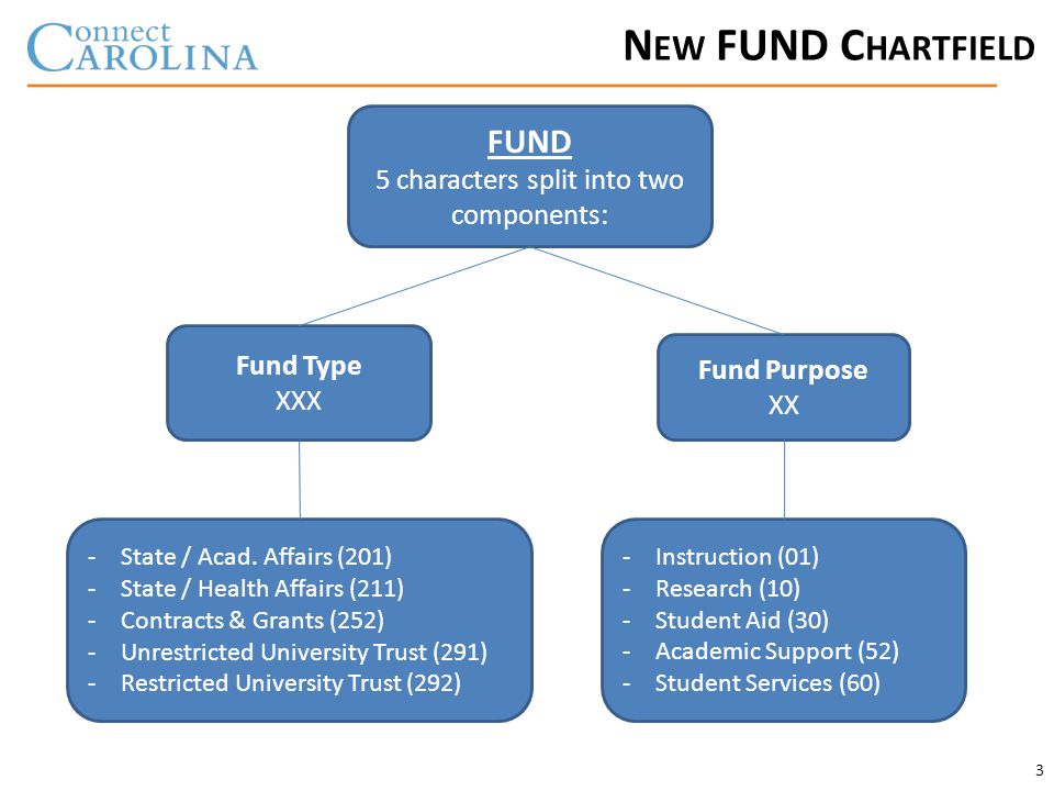 N EW FUND C HARTFIELD 3 FUND 5 characters split into two components: Fund Type XXX Fund Purpose XX -State / Acad.