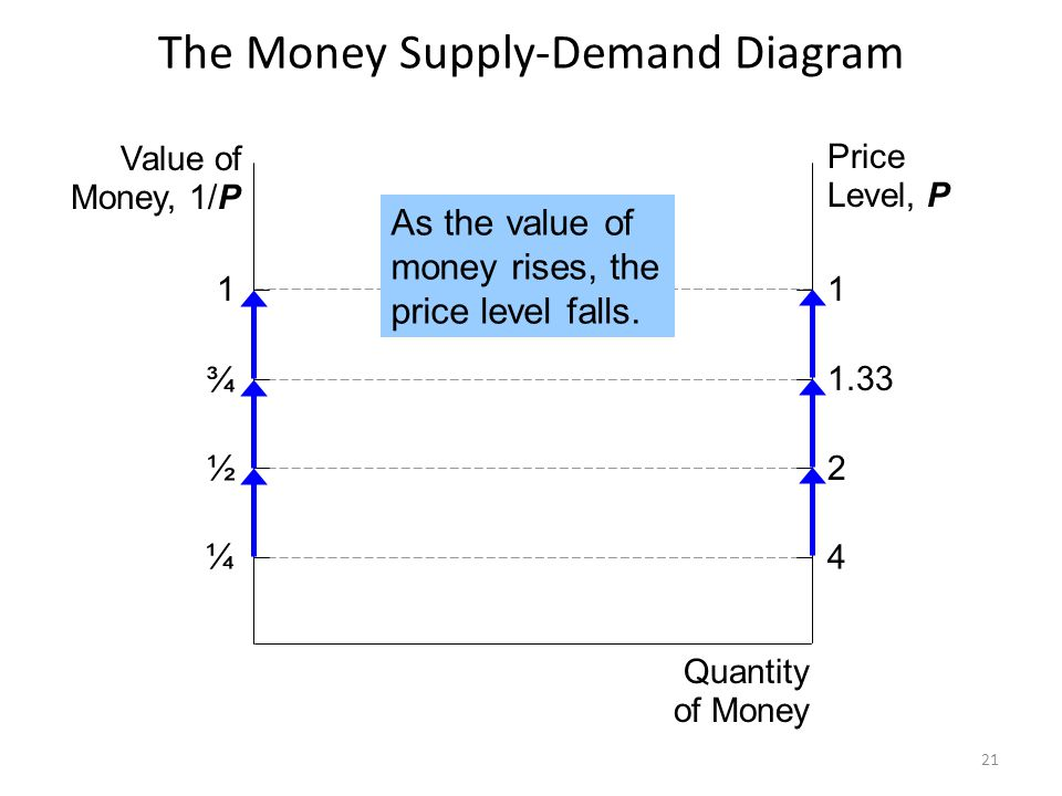 The Money Supply-Demand Diagram Value of Money, 1/P Price Level, P Quantity of Money 1 ¾ ½ ¼ 1 1.33 2 4 MS 1 $1000 The Fed sets MS at some fixed value, regardless of P.