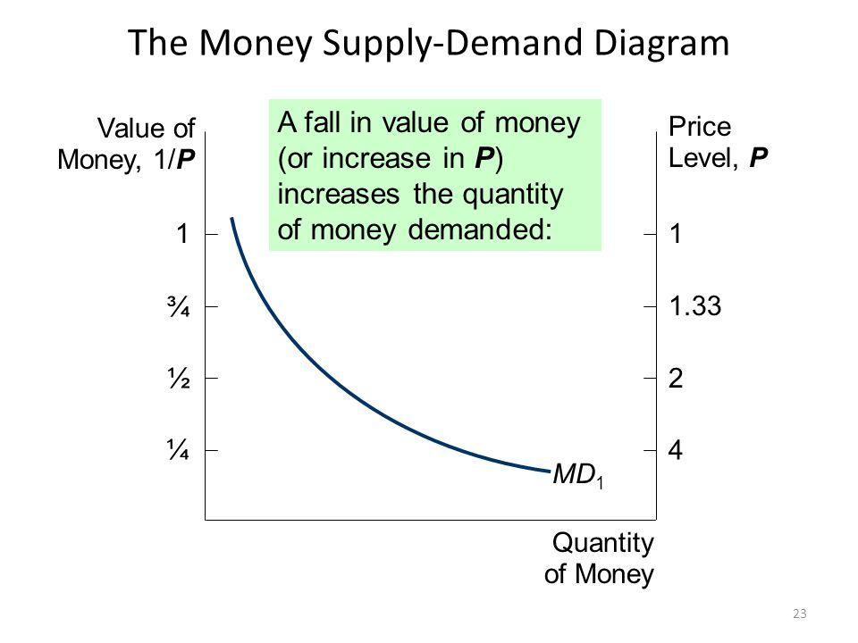 The Money Supply-Demand Diagram MS 1 $1000 Value of Money, 1/P Price Level, P Quantity of Money 1 ¾ ½ ¼ 1 1.33 2 4 MD 1 P adjusts to equate quantity of money demanded with money supply.