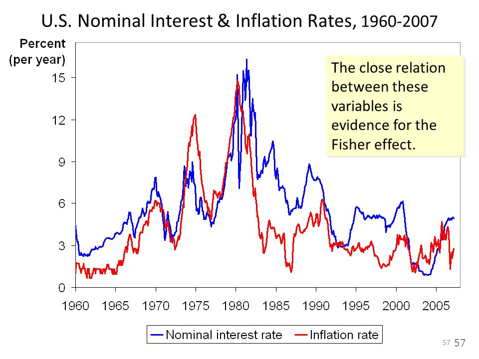 58 (2) The Costs of Inflation
