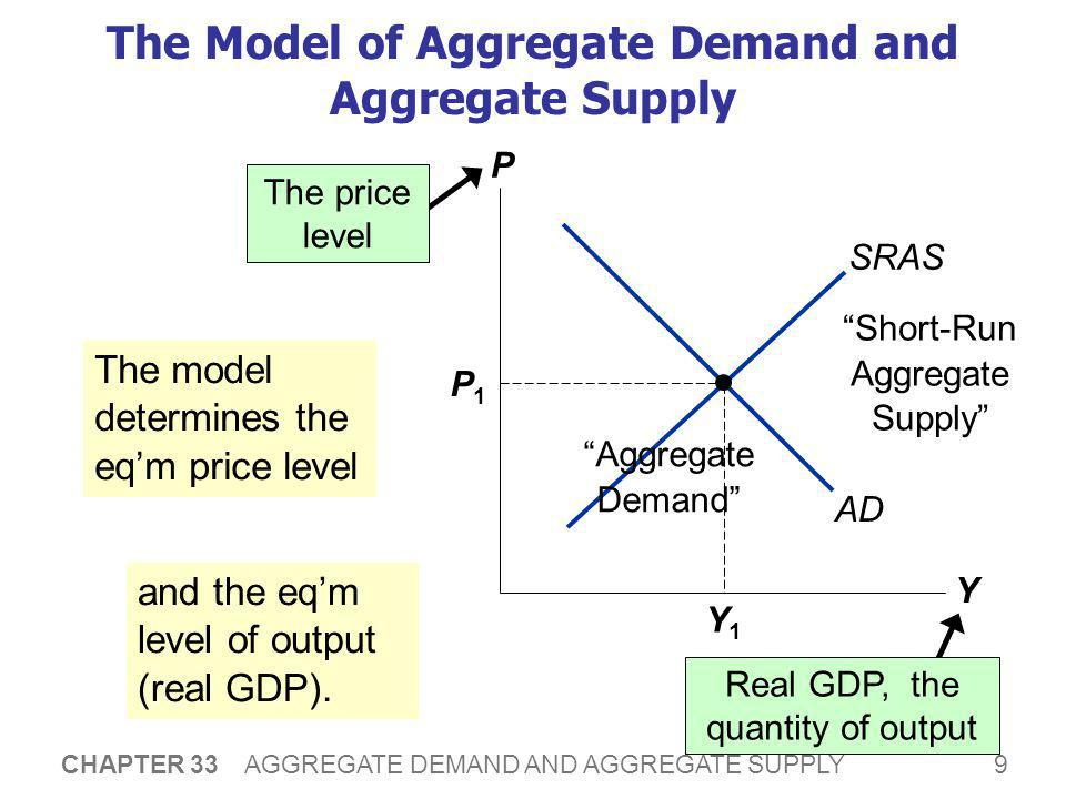 9 CHAPTER 33 AGGREGATE DEMAND AND AGGREGATE SUPPLY The Model of Aggregate Demand and Aggregate Supply P Y AD SRAS P1P1 Y1Y1 The price level Real GDP,