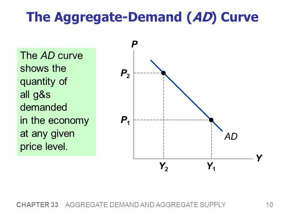 10 CHAPTER 33 AGGREGATE DEMAND AND AGGREGATE SUPPLY The Aggregate-Demand (AD) Curve The AD curve shows the quantity of all g&s demanded in the economy