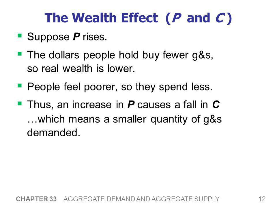 12 CHAPTER 33 AGGREGATE DEMAND AND AGGREGATE SUPPLY The Wealth Effect (P and C )  Suppose P rises.  The dollars people hold buy fewer g&s, so real w