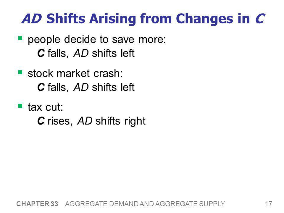 17 CHAPTER 33 AGGREGATE DEMAND AND AGGREGATE SUPPLY AD Shifts Arising from Changes in C  people decide to save more: C falls, AD shifts left  stock