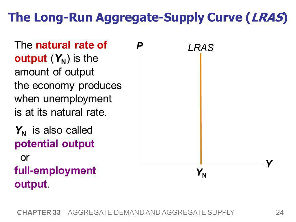 24 CHAPTER 33 AGGREGATE DEMAND AND AGGREGATE SUPPLY The Long-Run Aggregate-Supply Curve (LRAS) The natural rate of output (Y N ) is the amount of outp