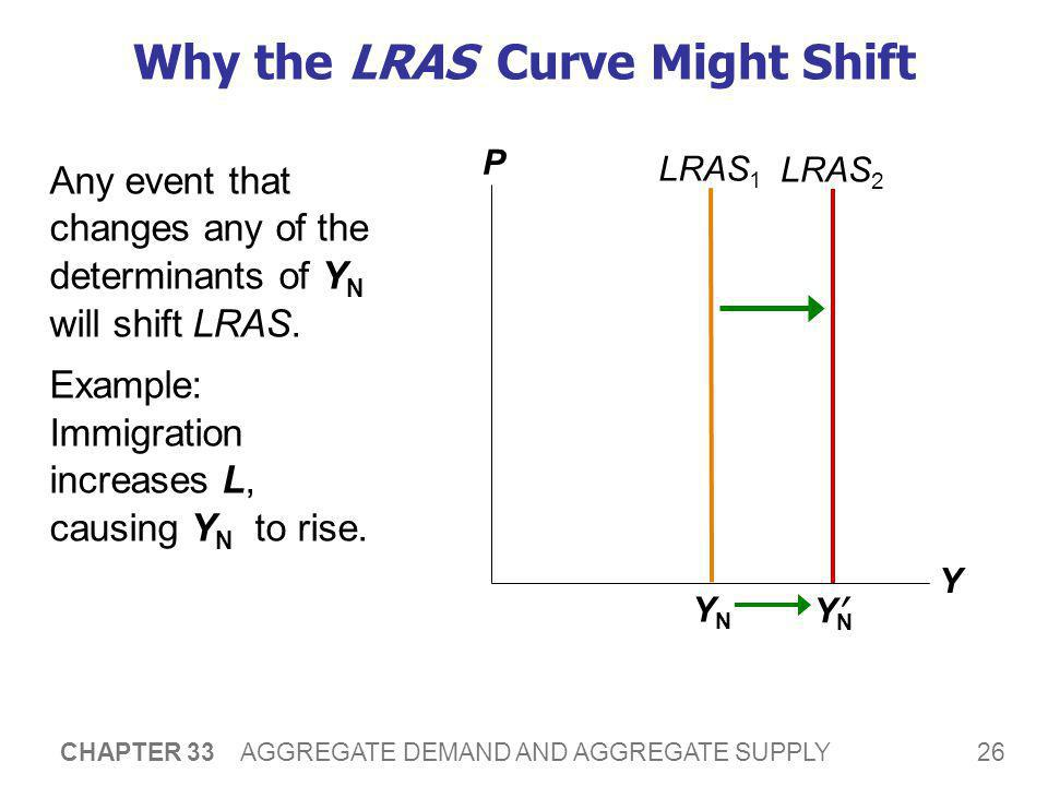 26 CHAPTER 33 AGGREGATE DEMAND AND AGGREGATE SUPPLY Why the LRAS Curve Might Shift Any event that changes any of the determinants of Y N will shift LR