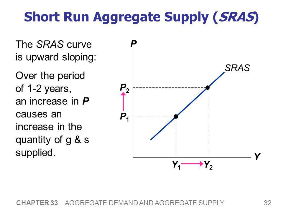 32 CHAPTER 33 AGGREGATE DEMAND AND AGGREGATE SUPPLY Short Run Aggregate Supply (SRAS) The SRAS curve is upward sloping: Over the period of 1-2 years,