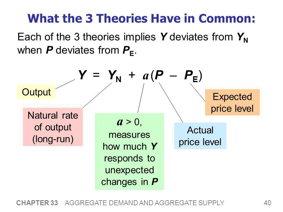40 CHAPTER 33 AGGREGATE DEMAND AND AGGREGATE SUPPLY What the 3 Theories Have in Common: Each of the 3 theories implies Y deviates from Y N when P devi