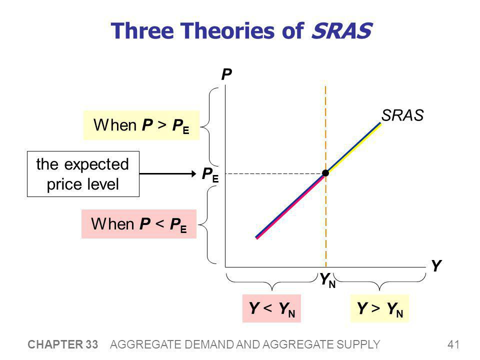 41 CHAPTER 33 AGGREGATE DEMAND AND AGGREGATE SUPPLY Three Theories of SRAS P Y SRAS YNYN When P > P E Y > Y N When P < P E Y < Y N PEPE the expected p