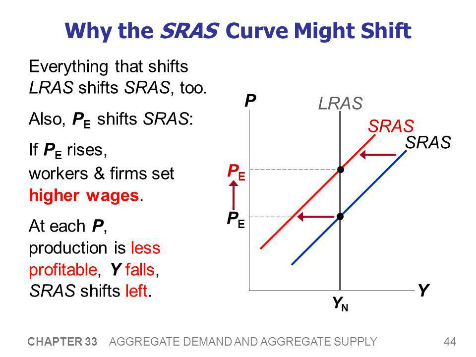 44 CHAPTER 33 AGGREGATE DEMAND AND AGGREGATE SUPPLY Why the SRAS Curve Might Shift Everything that shifts LRAS shifts SRAS, too. Also, P E shifts SRAS