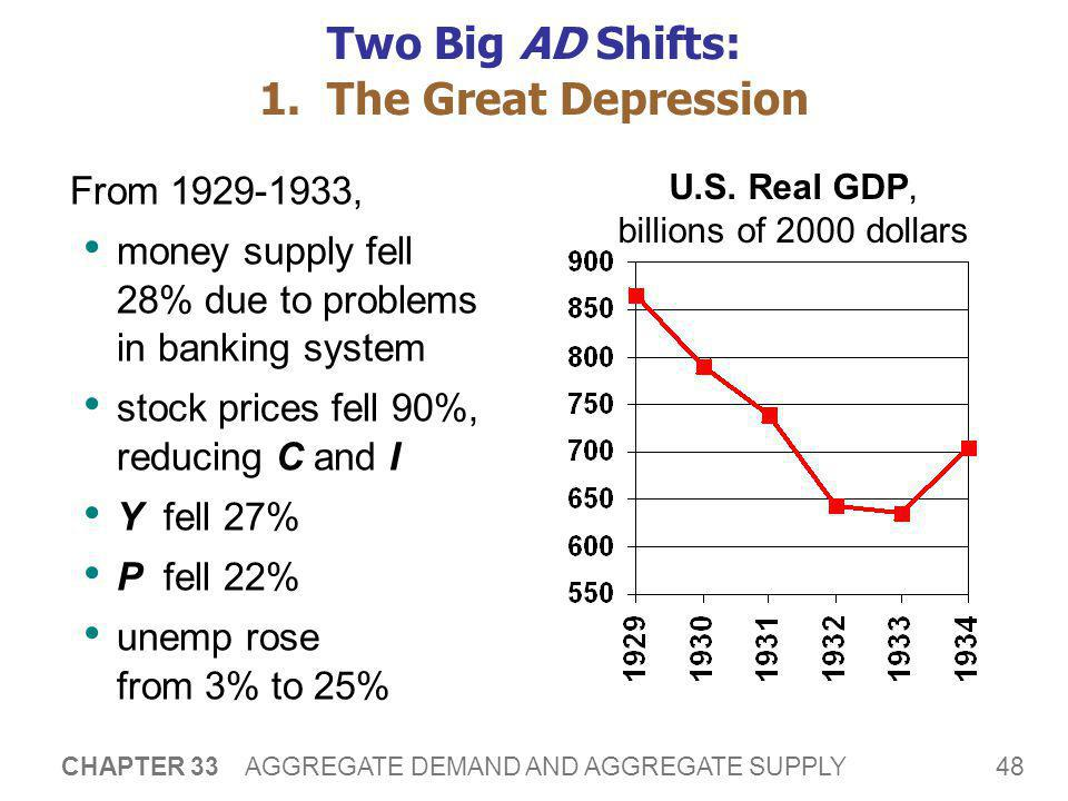 48 CHAPTER 33 AGGREGATE DEMAND AND AGGREGATE SUPPLY Two Big AD Shifts: 1. The Great Depression From 1929-1933, money supply fell 28% due to problems i