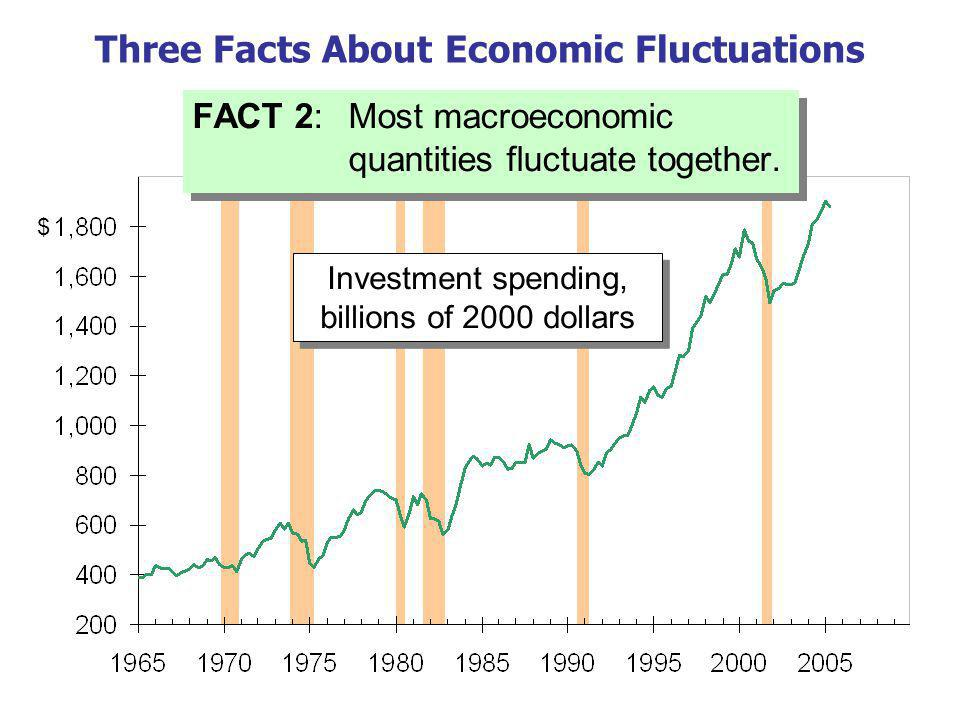 Three Facts About Economic Fluctuations FACT 3: As output falls, unemployment rises.
