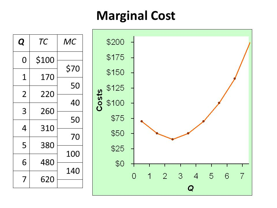 Marginal Cost (MC) is the change in total cost from producing one more unit: Marginal Cost 6207 4806 3805 3104 2603 2202 1701 $1000 MCTCQ 140 100 70 5