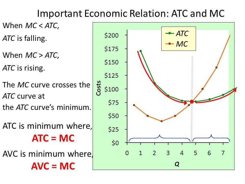 Important Economic Relation: ATC and MC ATC MC $0 $25 $50 $75 $100 $125 $150 $175 $200 01234567 Q Costs When MC < ATC, ATC is falling. When MC > ATC,