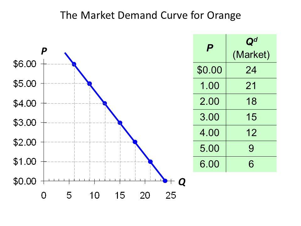 P Q The Market Demand Curve for Orange P Q d (Market) $0.0024 1.0021 2.0018 3.0015 4.0012 5.009 6.006