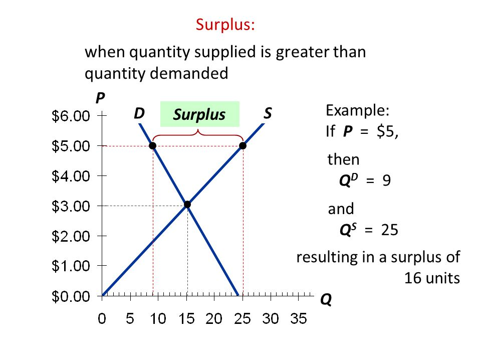 P Q D S Surplus: when quantity supplied is greater than quantity demanded Surplus Example: If P = $5, then Q D = 9 and Q S = 25 resulting in a surplus