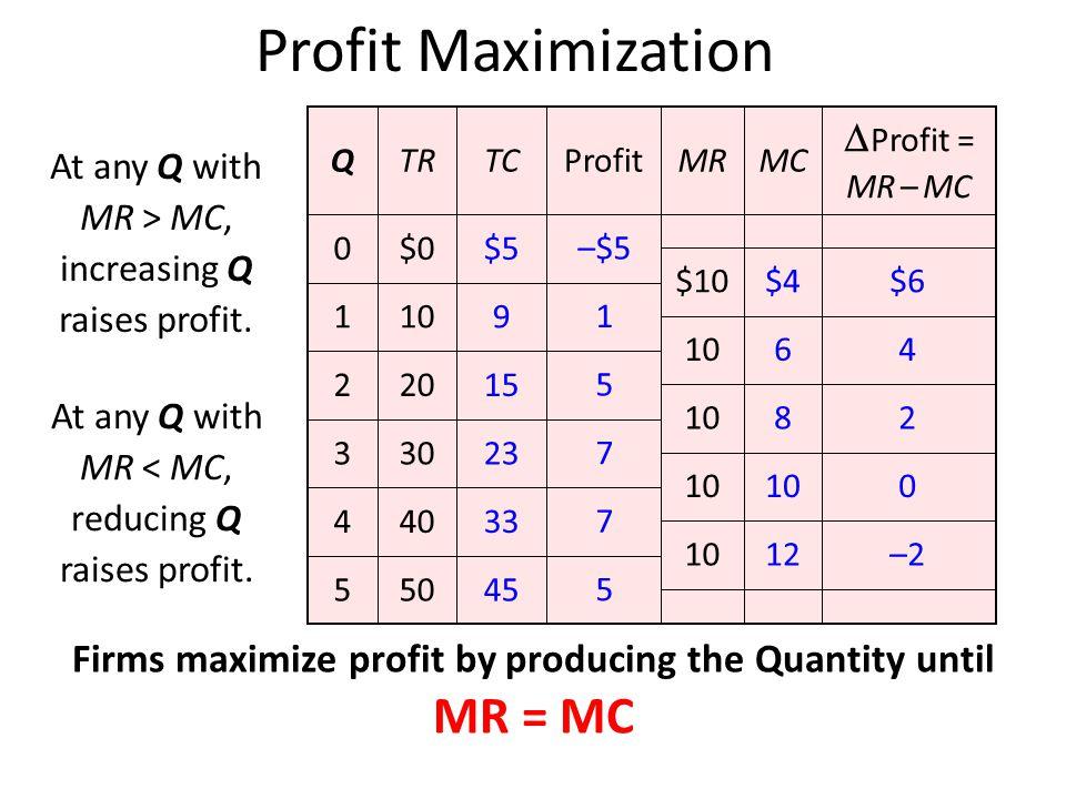 Profit Maximization 505 404 303 202 101 45 33 23 15 9 $5$00  Profit = MR – MC MCMRProfitTCTRQ At any Q with MR > MC, increasing Q raises profit. 5 7
