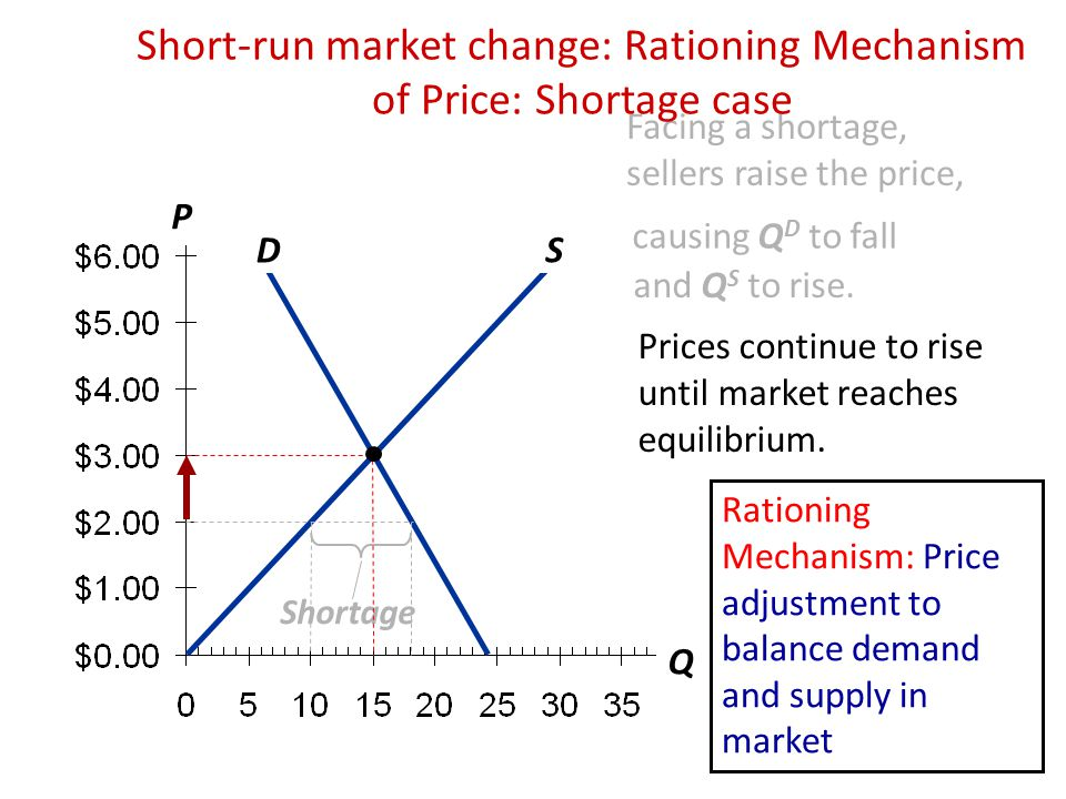 P Q D S Facing a shortage, sellers raise the price, causing Q D to fall and Q S to rise. Shortage Prices continue to rise until market reaches equilib