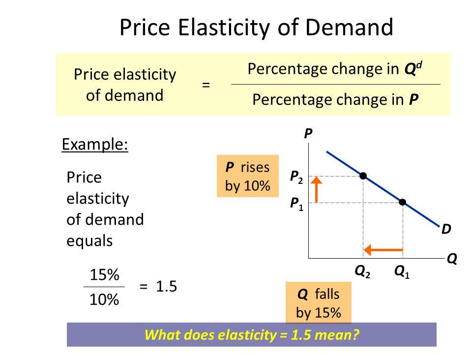 Price Elasticity of Demand Price elasticity of demand equals P Q D Q2Q2 P2P2 P1P1 Q1Q1 P rises by 10% Q falls by 15% 15% 10% = 1.5 Price elasticity of