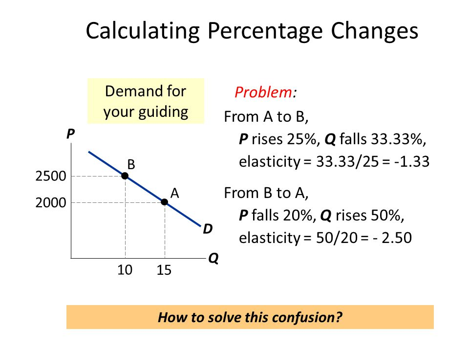Calculating Percentage Changes P Q D 2500 10 B 2000 15 A Demand for your guiding Problem: From A to B, P rises 25%, Q falls 33.33%, elasticity = 33.33