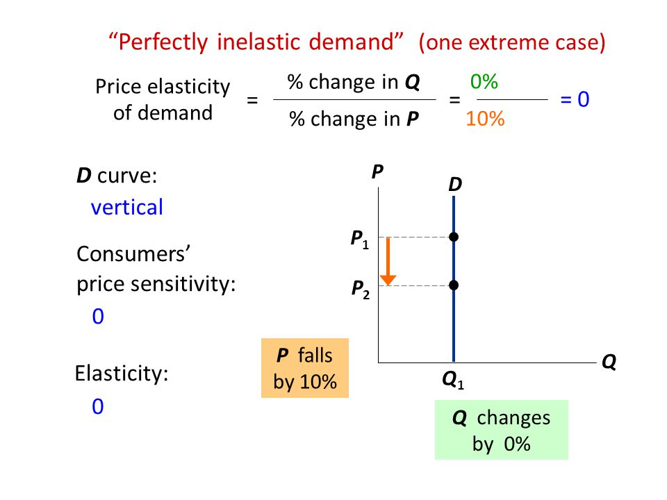 """Q1Q1 P1P1 D """"Perfectly inelastic demand"""" (one extreme case) P Q P2P2 P falls by 10% Q changes by 0% 0% 10% = 0 Price elasticity of demand = % change i"""
