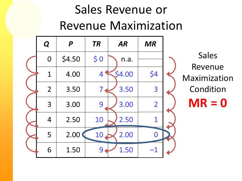 1.506 2.005 2.504 3.003 3.502 1.50 2.00 2.50 3.00 3.50 $4.004.001 n.a. 9 10 9 7 4 $ 0$4.500 MRARTRPQ –1 0 1 2 3 $4 Sales Revenue or Revenue Maximizati