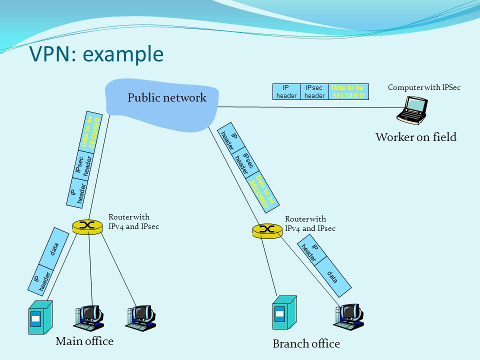 Pisec implementation IPSec mechanism offers two protocols for protection: AH - Authentication Header ensures source authentication and data integrity ESP - Encapsulation Security Payload ensures source authentication, data integrity AND confidentiality For each way of the IPSec communication it needs to be established a SA (Security Association) example: the main and branch offices are using two-way communication.