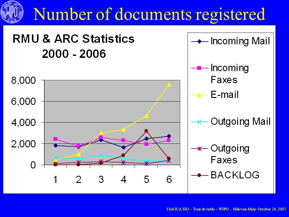 Number of documents registered 33rd ICA SIO – Tour de table – WIPO - Milovan Misic October 24, 2007