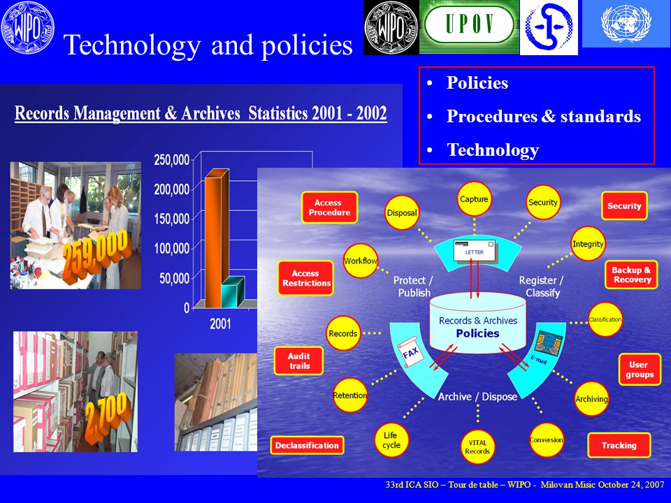 Technology and policies Policies Procedures & standards Technology 33rd ICA SIO – Tour de table – WIPO - Milovan Misic October 24, 2007