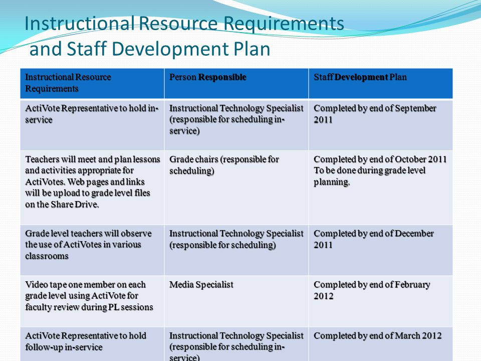 Instructional Resource Requirements and Staff Development Plan Instructional Resource Requirements Person Responsible Staff Development Plan ActiVote