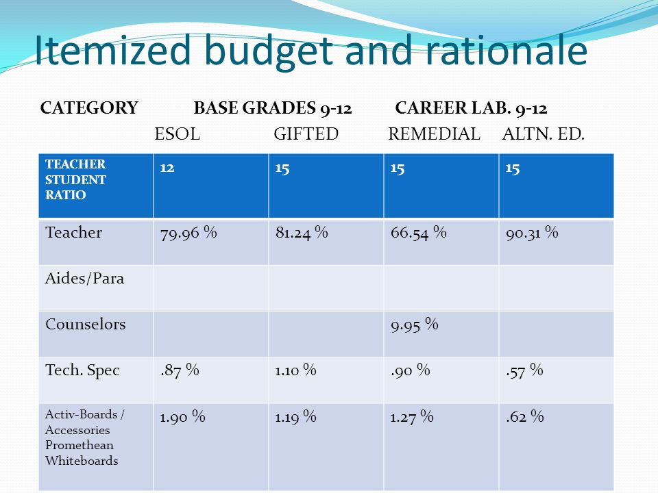 Itemized budget and rationale CATEGORY BASE GRADES 9-12 CAREER LAB. 9-12 ESOL GIFTED REMEDIAL ALTN. ED. TEACHER STUDENT RATIO 1215 Teacher79.96 %81.24