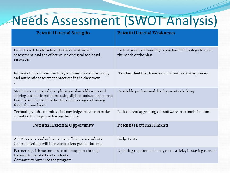 Needs Assessment (SWOT Analysis) Potential Internal StrengthsPotential Internal Weaknesses Provides a delicate balance between instruction, assessment, and the effective use of digital tools and resources Lack of adequate funding to purchase technology to meet the needs of the plan Promote higher order thinking, engaged student learning, and authentic assessment practices in the classroom.